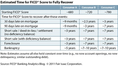 Estimated Time for FICO Score to Fully Recover